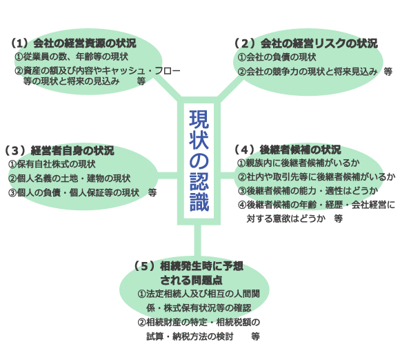 現状の認識の図