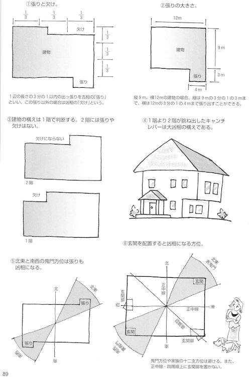 家相学の吉凶判断の基本である五つの要素の中の建物の構え